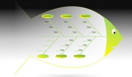 1406 CLP-Bio-Rad_IQCP下滑20 _fishbone diagram_crop517x303p