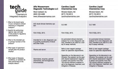 1705 CLP技术指南化学和综合分析仪