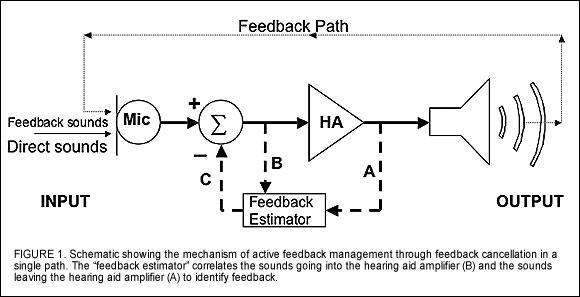 Feedback Reduction