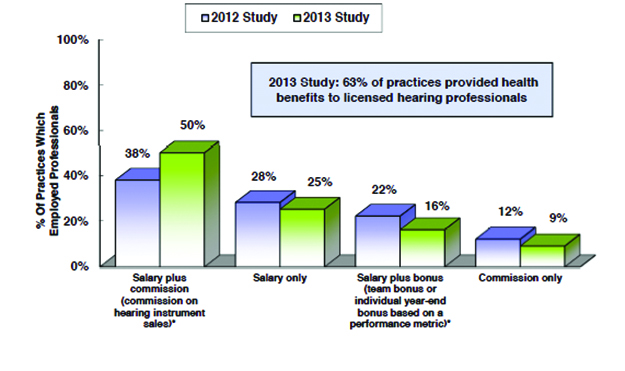 2013 survey of us dispensing practice metrics, part 1 - hearing review, Human Body