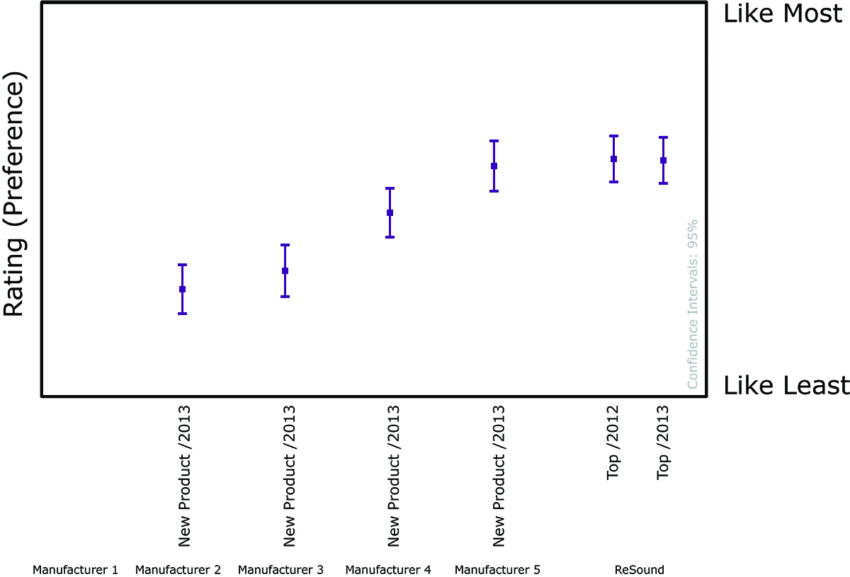 Overall Average Preference Results Mean And Confidence Intervals Shown