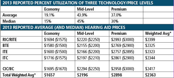 Hearing aid price comparison