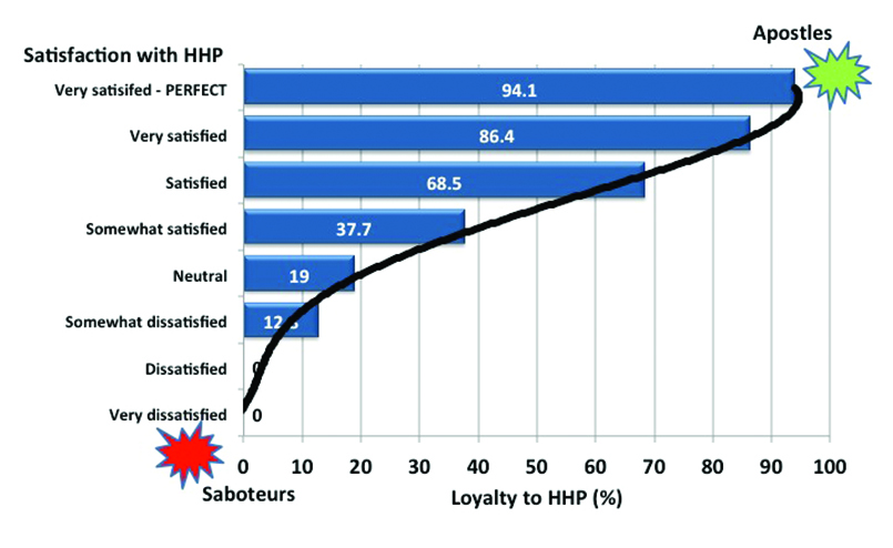 Brand Loyalty And Customer Satisfaction Dissertation
