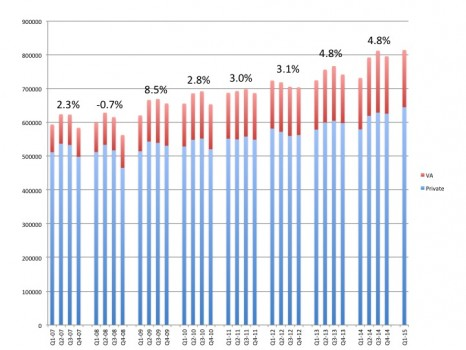 Quarterly net unit sales of hearing aids, with the private/commercial market shown in blue, and the VA shown in red. Overall yearly sales percentage gains/losses are displayed at the top of the graph.