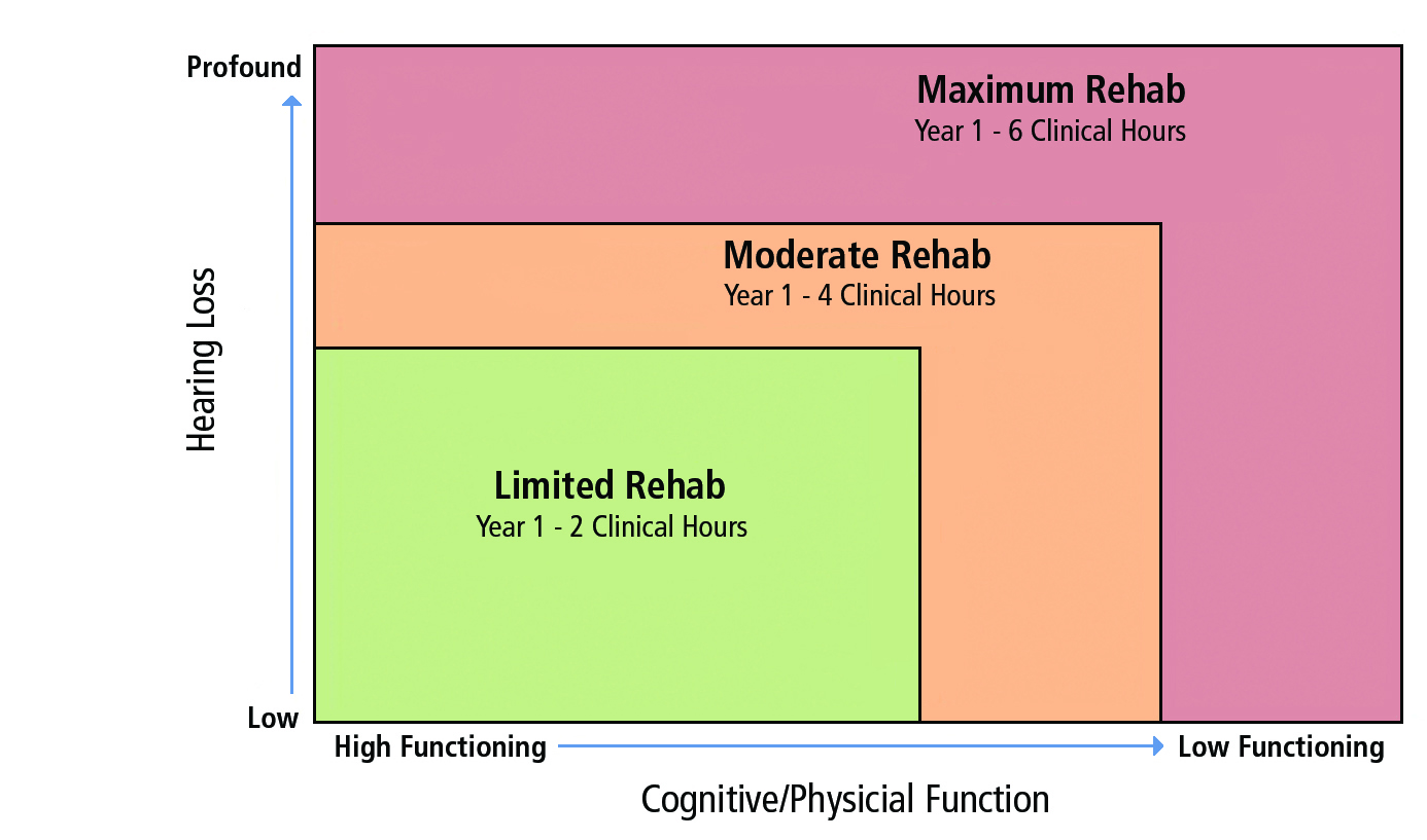 ... (degree of hearing loss and cognitive/physical function) and how these  might influence the number of required clinical hours for the hearing care  ...