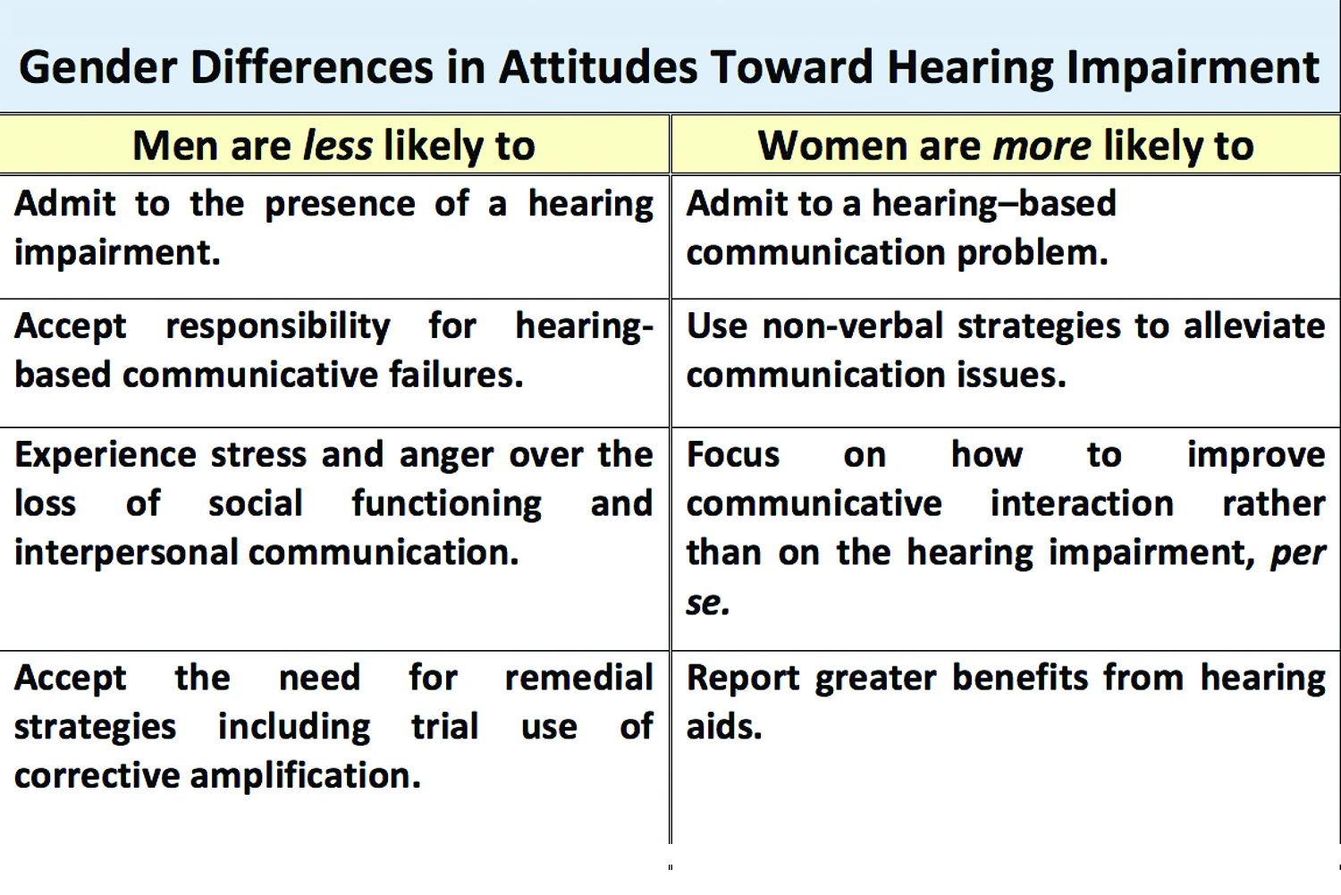 Whattage A Hypothetical Construct In Hearing Healthcare Hearing