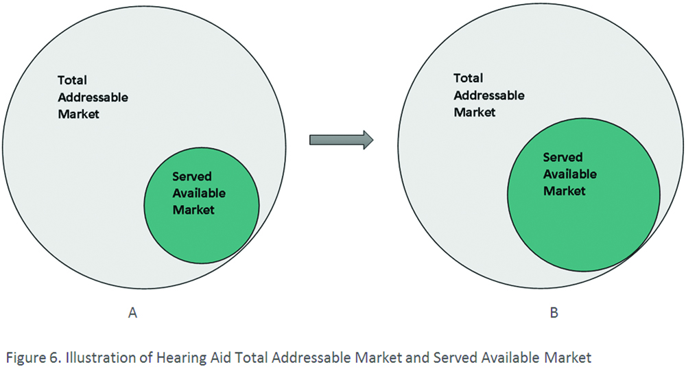 Illustration Of Hearing Aid Total Addressable Market A And Served Available