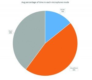 Figure 5. Average percentage of time in each of the four microphone modes of Binaural Directionality III.
