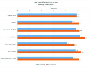 Figure 7.  Average ratings for satisfaction with hearing aid features.