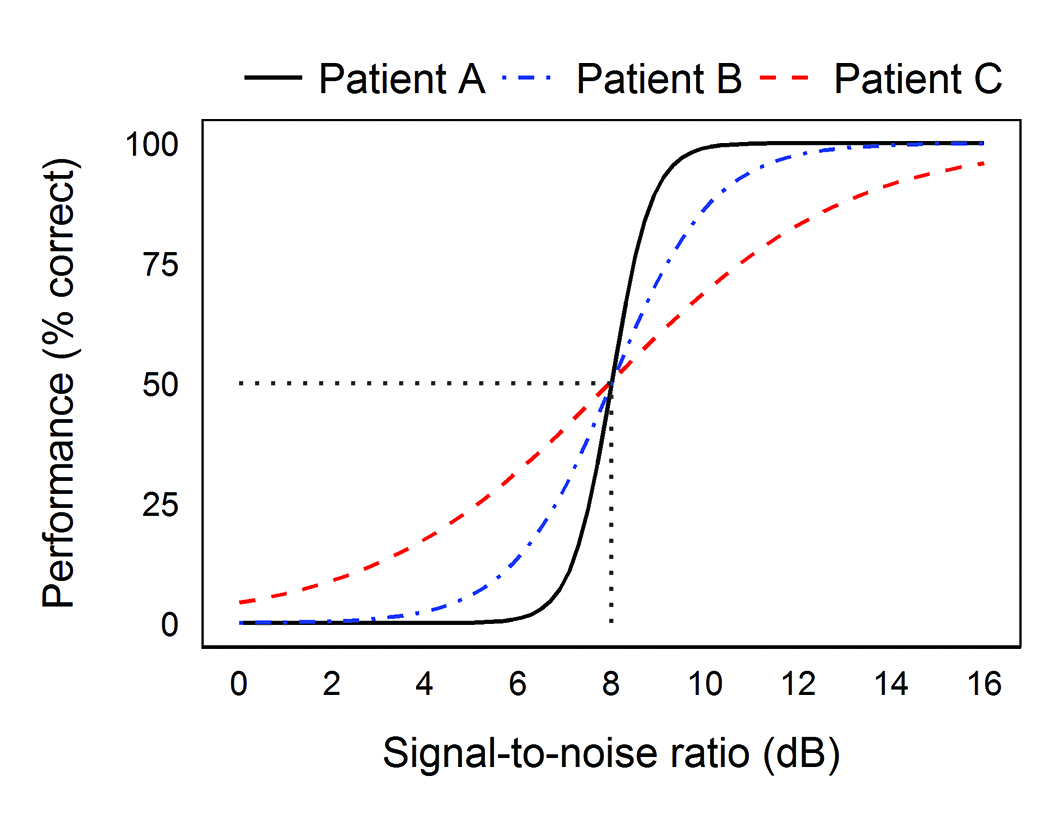Better Speech In Noise Testing Demonstration With Dual Variable