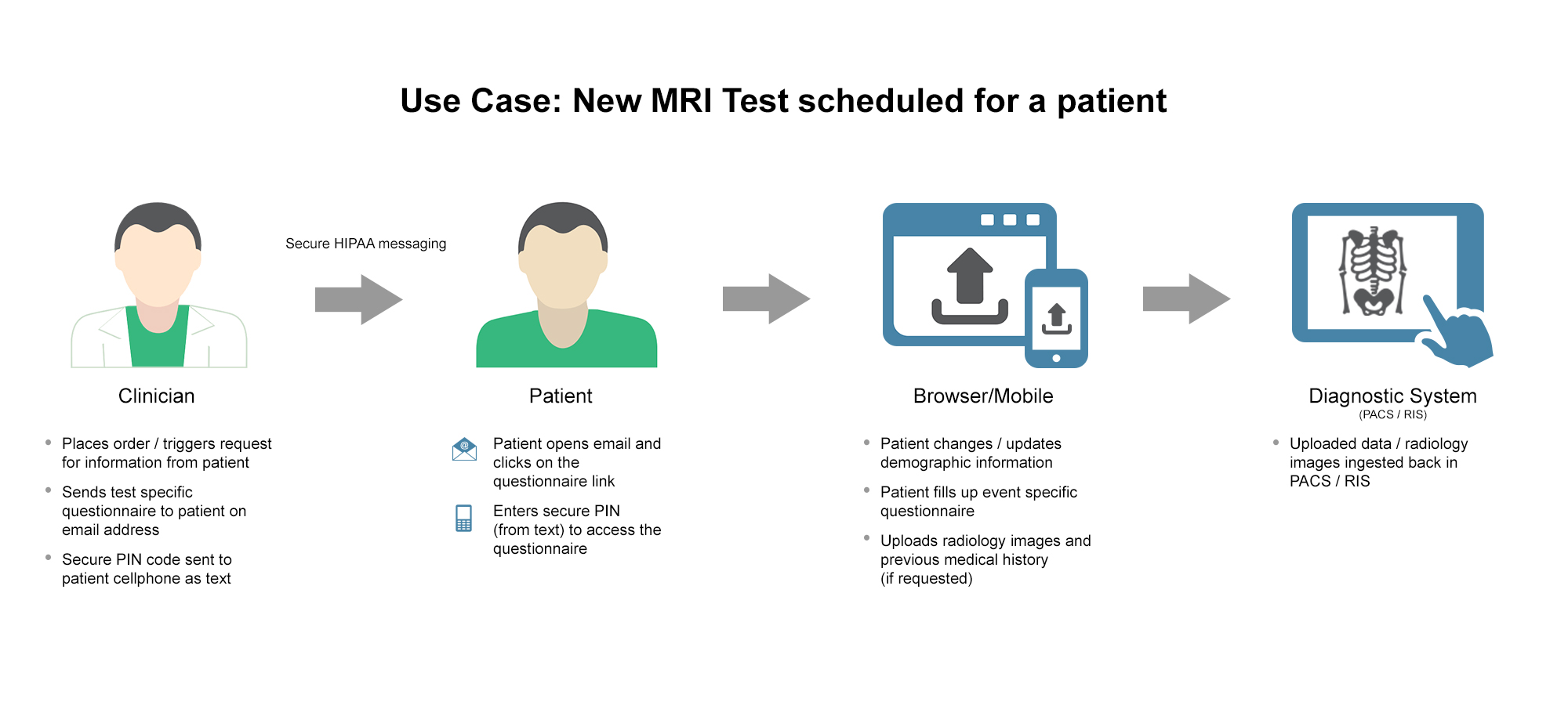 Patient documentation platform to debut at rsna axis imaging news mphrx mri use case diagram ccuart Choice Image