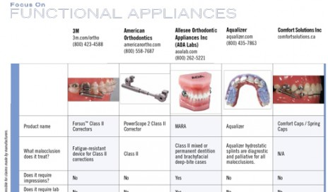 functional appliances in orthodontics The use of functional appliances is a key feature of interceptive orthodontics in this treatment method, we take advantage of the body's natural growth patterns to guide the development of the jaws in a more favorable way.