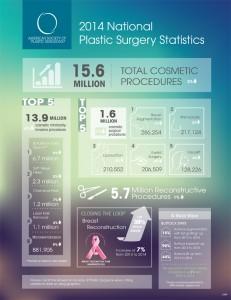 2014-plastic-surgery-statistics-infographic-1-231x300