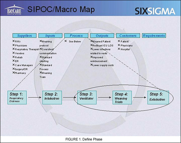 Bringing Six Sigma To The Icu Bedside Rt For Decision Makers In