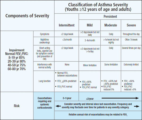 Acute Asthma Severity Chart Stepwise Approach To Asthma