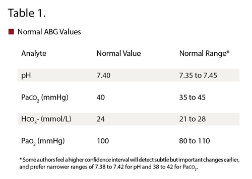 arterial blood gas values report Altogether 459 papers were found using the reported search, of which six   arterial blood gas analysis alone is of limited diagnostic utility in suspected pe.