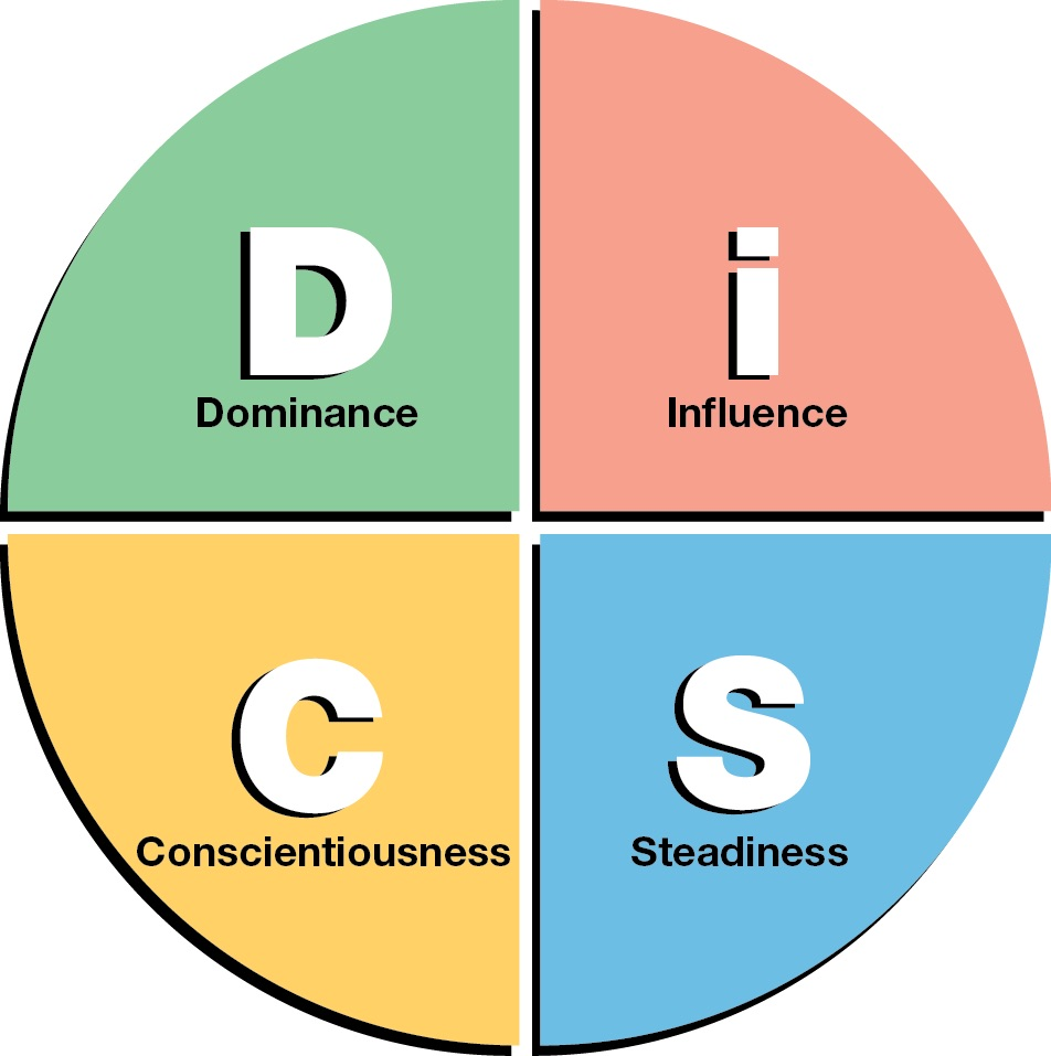 The Way We Do The Things We Do The Disc Behavioral Assessment