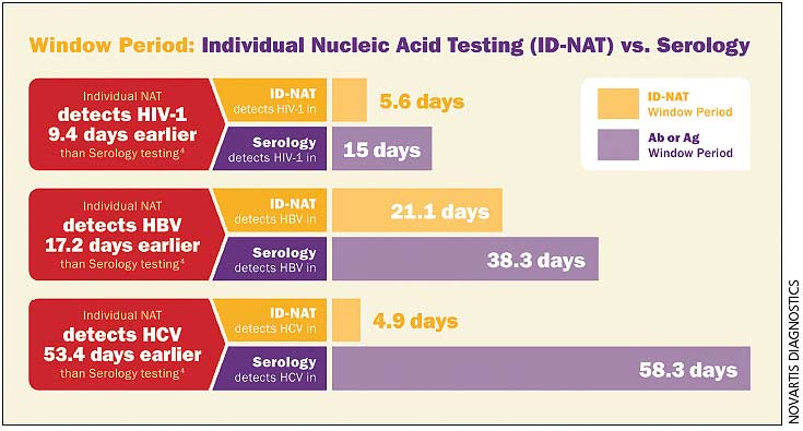 HIV/STD Screening and Testing Products - Clinical Lab Products