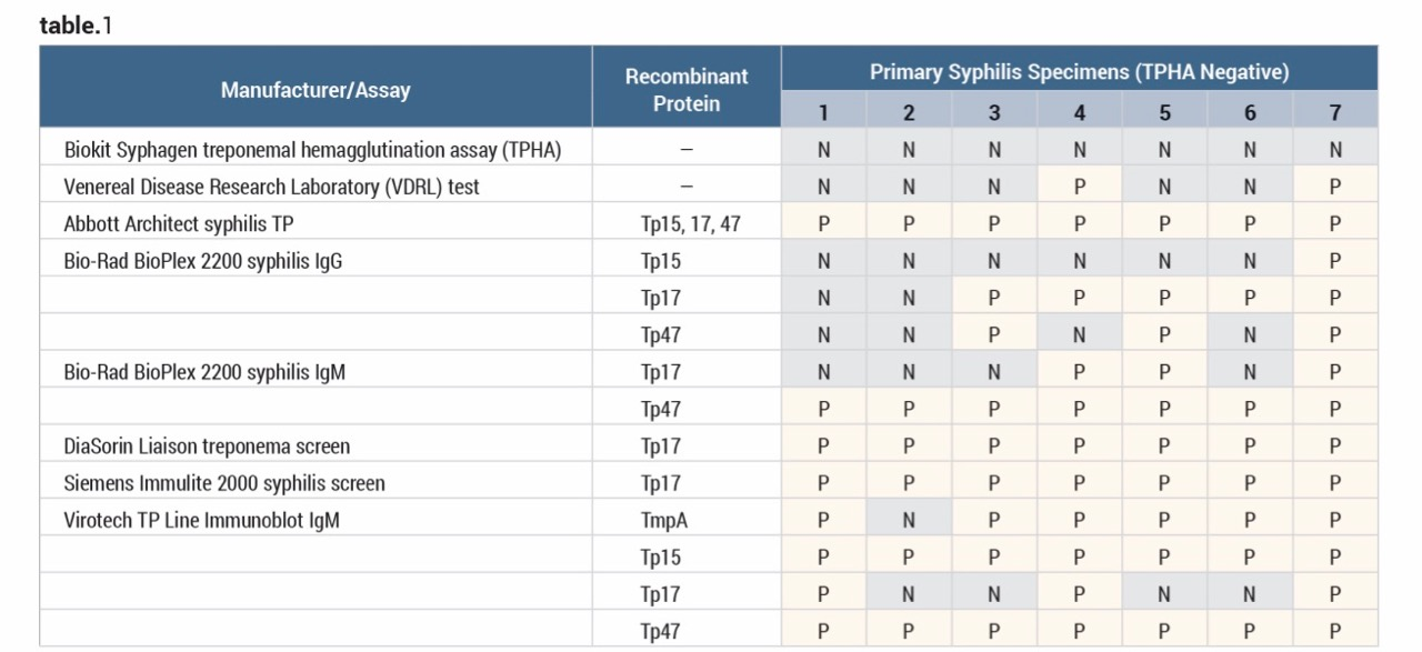 syphilis testing - Clinical Lab Products
