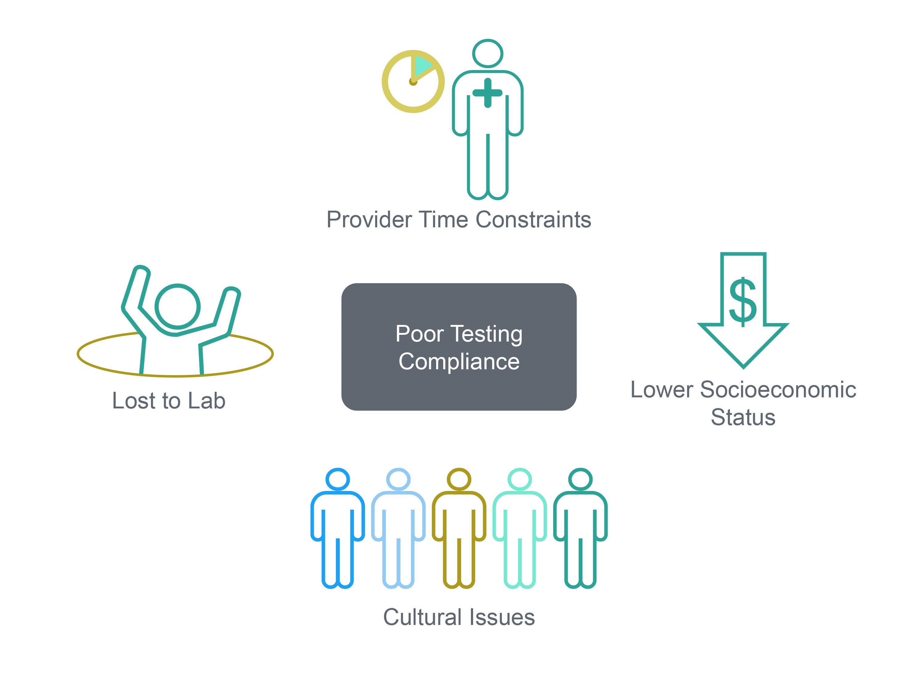 Point-of-Care HbA1c Testing - Clinical Lab Products
