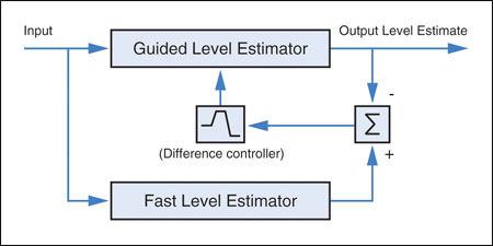 difference in difference estimator