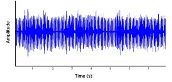 Digital Wireless Hearing Aids, Part 4: Interference