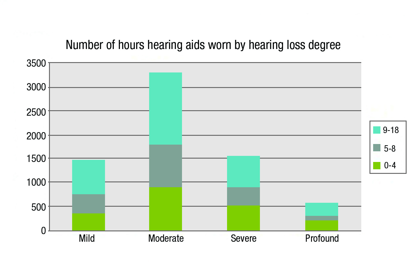 Improving Hearing and Hearing Aid Retention for Infants and