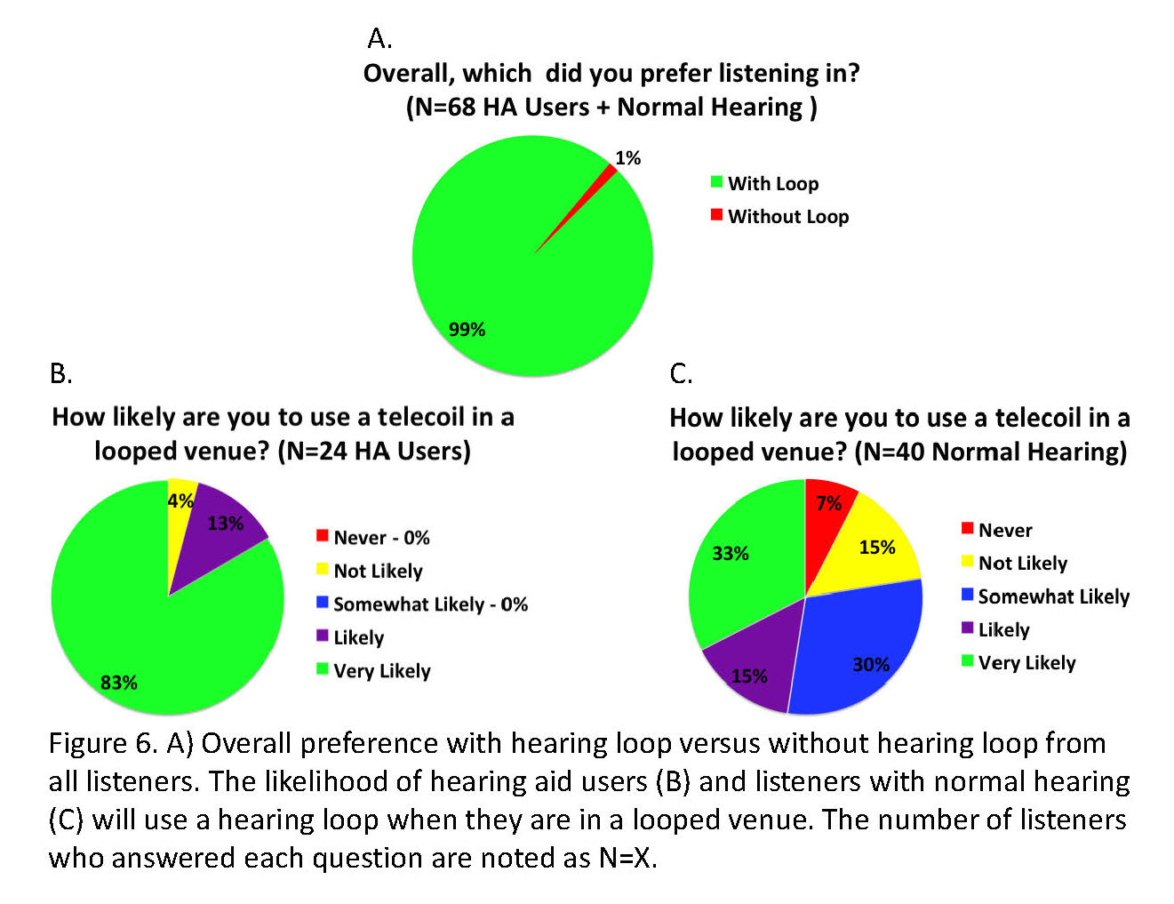 Effects of Hearing Loop Systems on Speech Understanding and