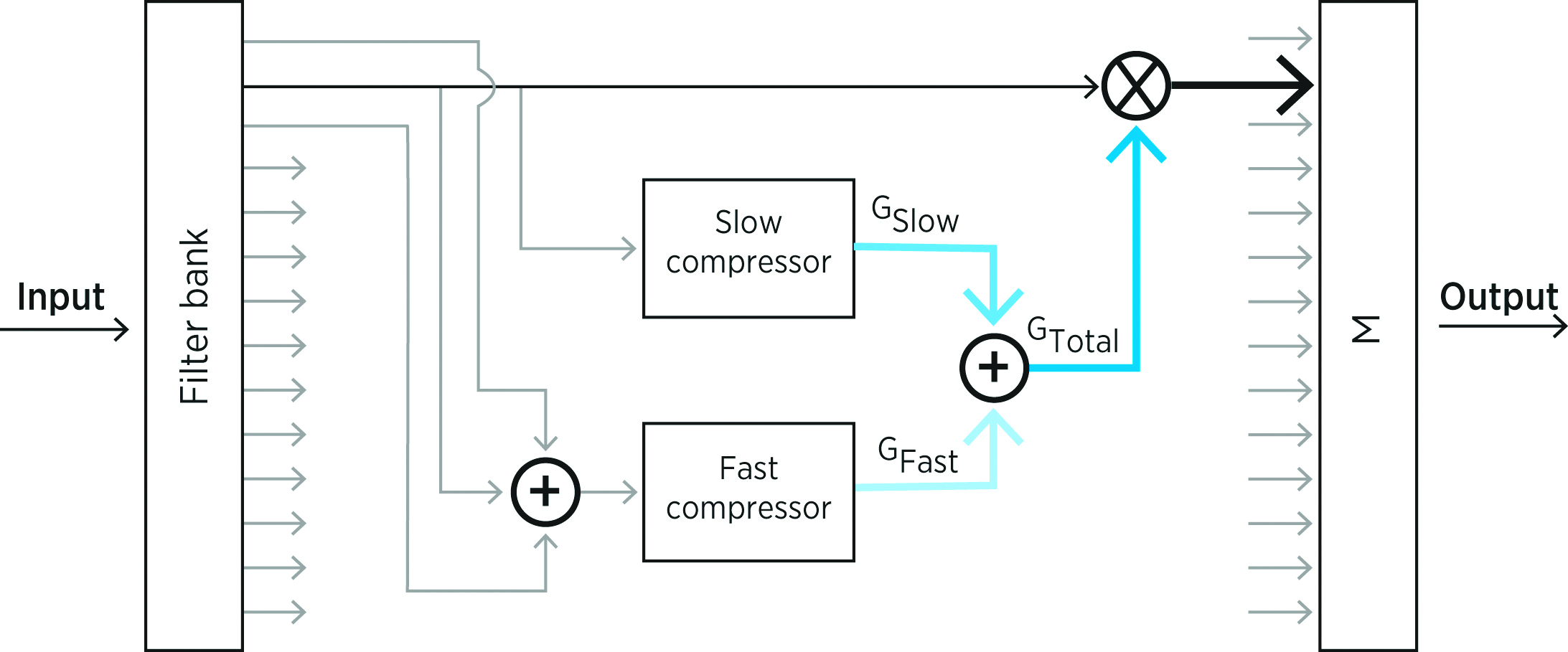 Figure 6: Schematic of the BEYOND variable speed compressor.