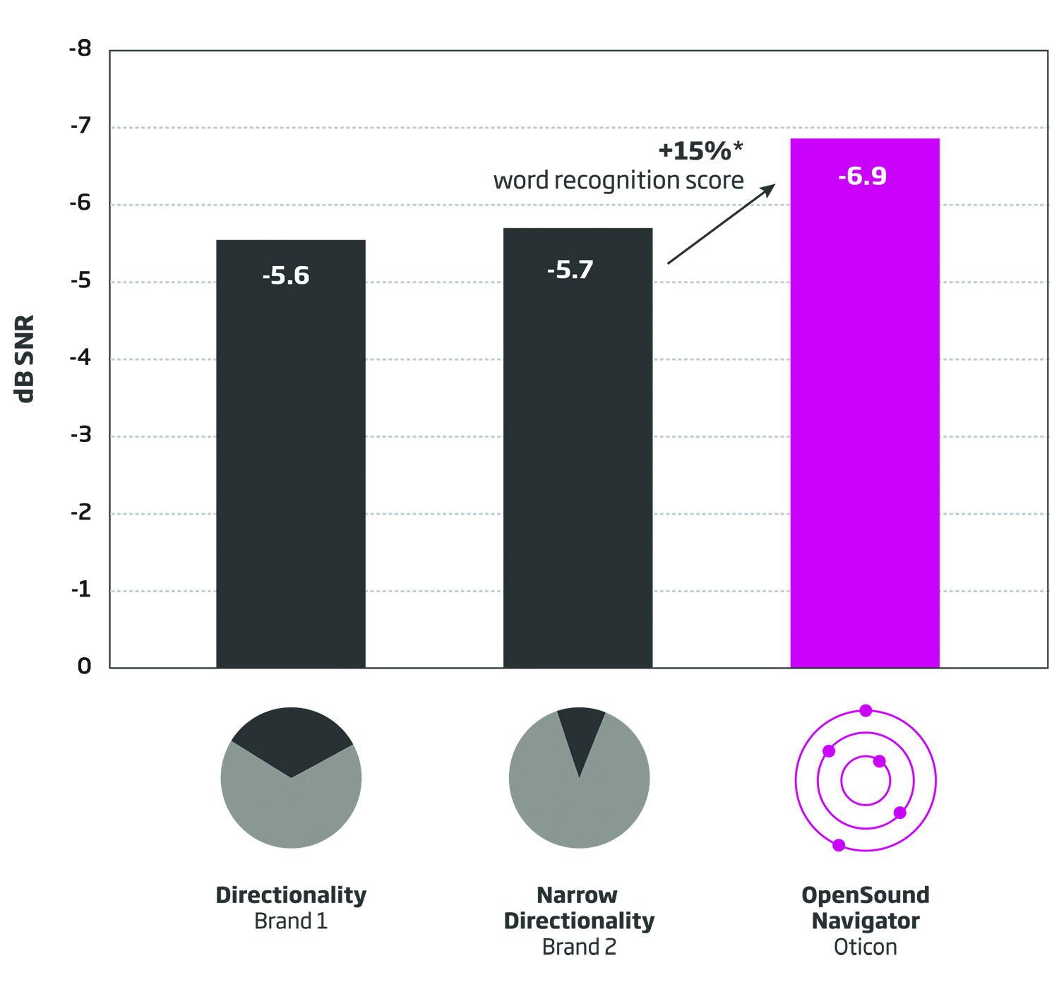 Speech-In-Noise Test Results for Oticon Opn - Hearing Review