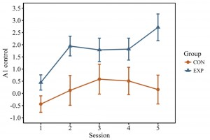 Control over the primary auditory cortex (A1 control) separated by group and session. The experimental group was found to have significantly higher control, averaged across training, than the control group.
