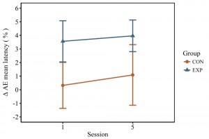Effect of emotion on attention. Emotional distractors resulted in a significantly larger change in response latency in the experimental group when compared to the control group. However, the impact of emotion on attention was not found to change significantly between the groups across training.