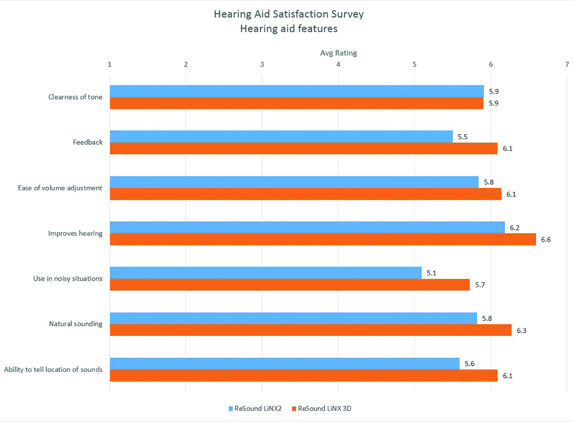Field Trial Tests the Sound Quality of ReSound LiNX 3D - Hearing Review