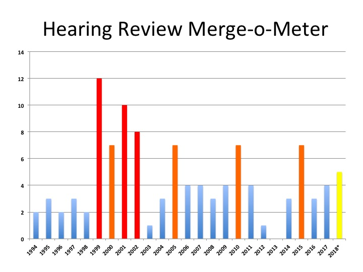 25 Years of Mergers and Acquisitions in Hearing Healthcare