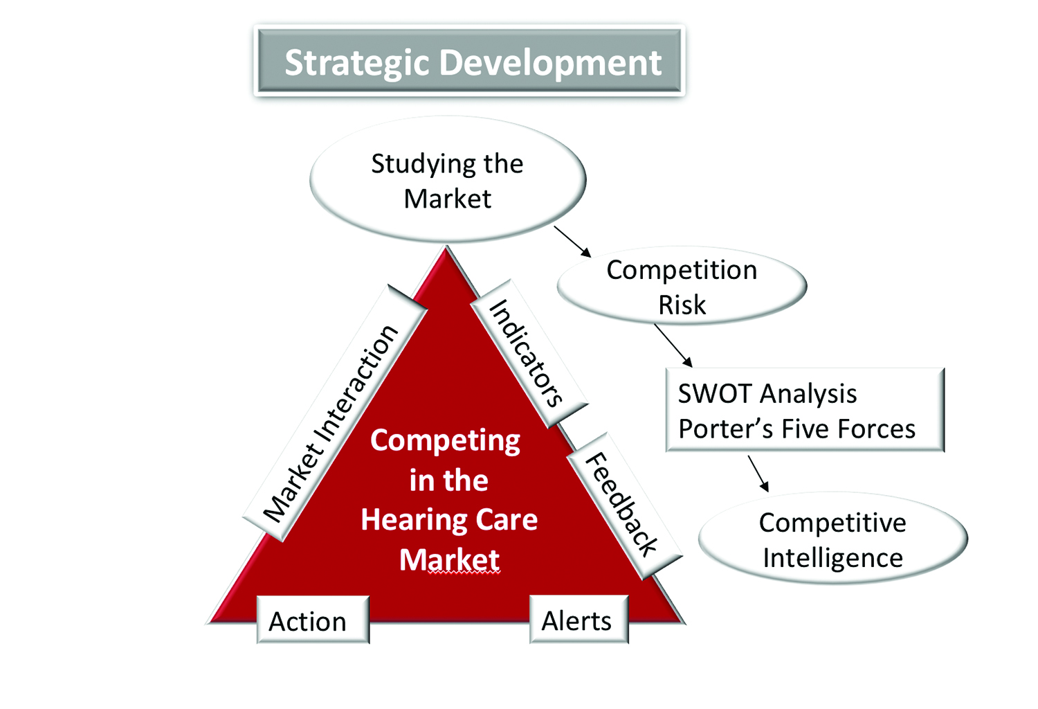 Competition in the Marketplace: Health Care in the 1980s