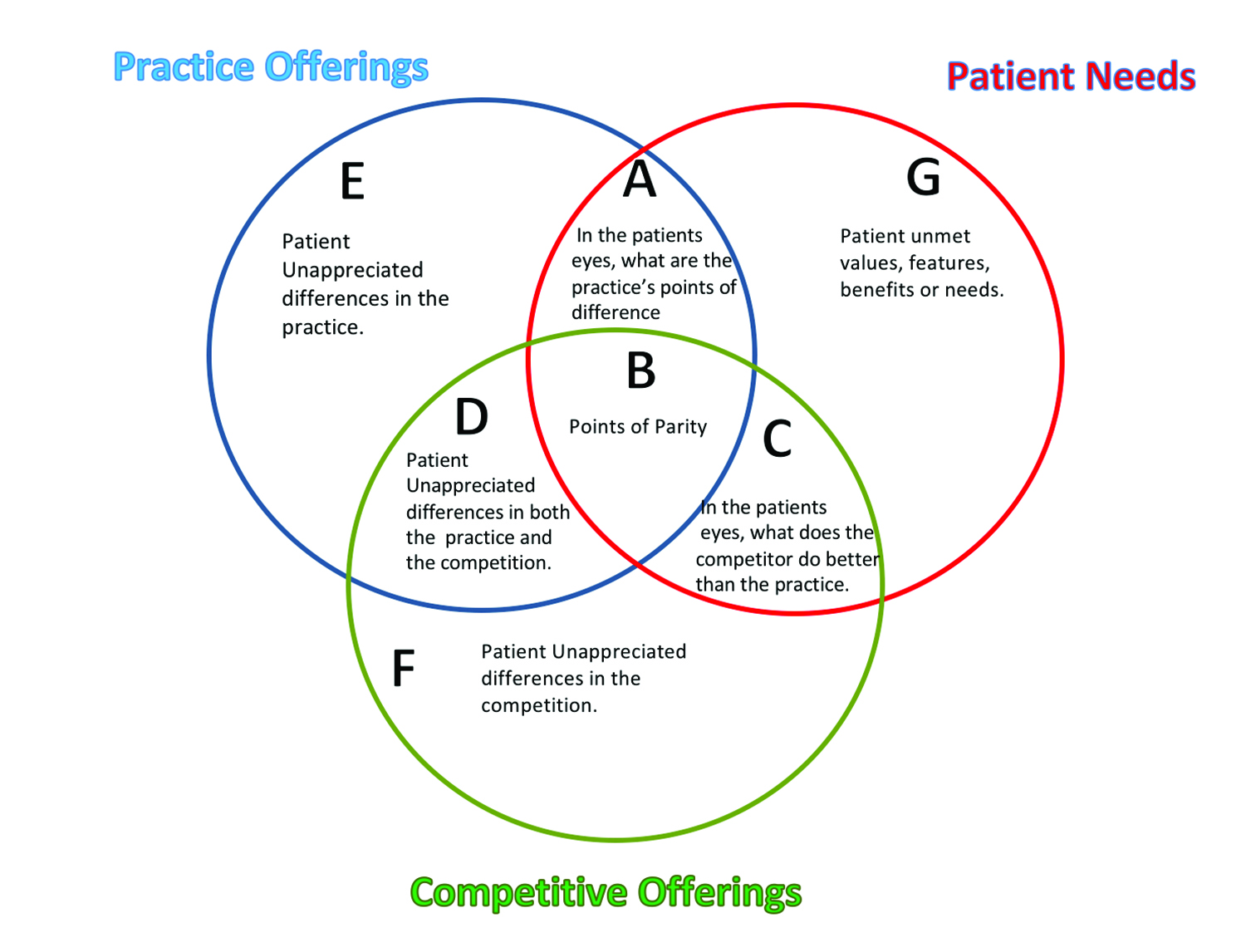 Survival Strategies in a Competitive Hearing Healthcare