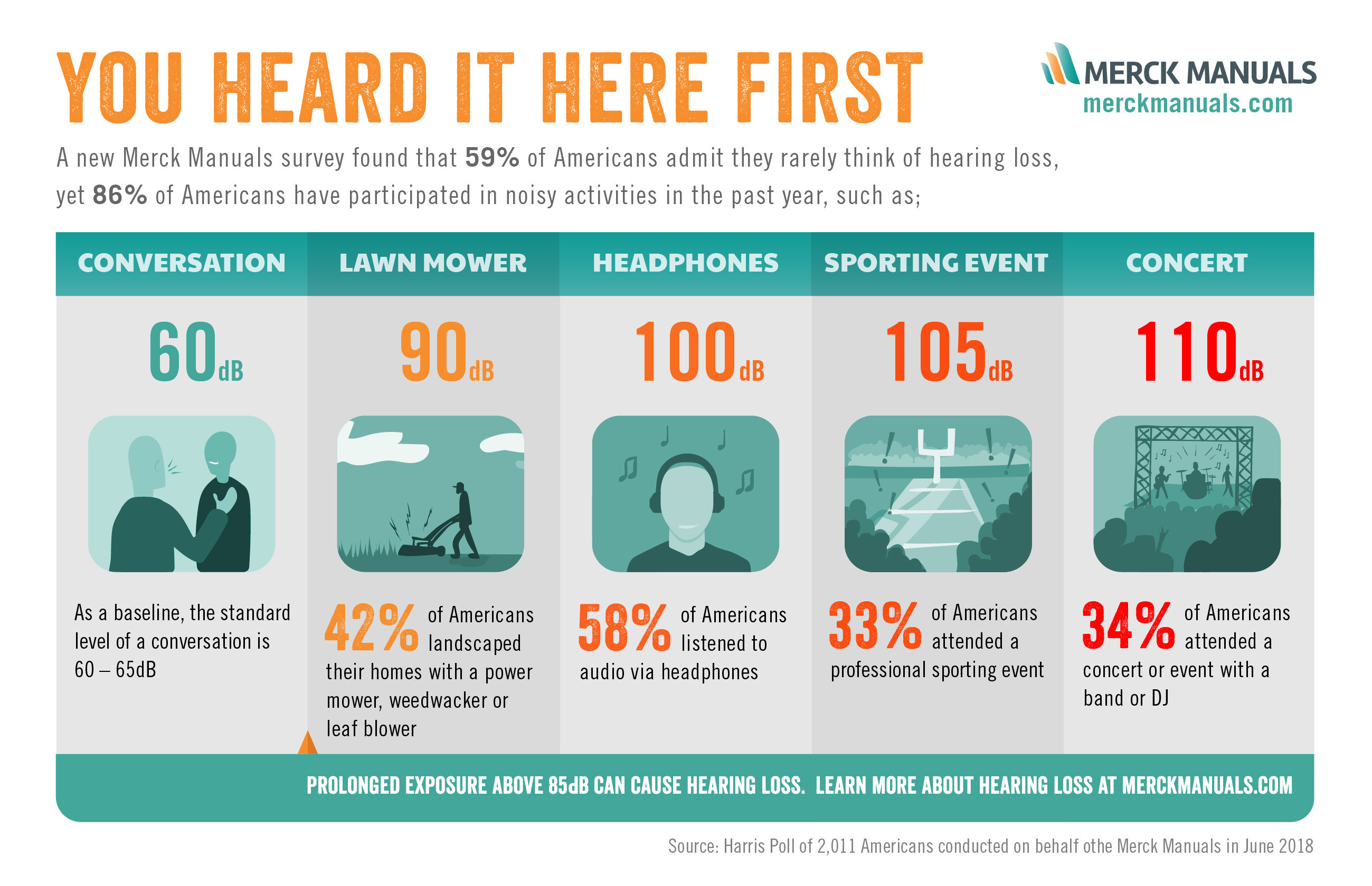 Merck Manuals Survey Finds Many Americans Rarely Think About Hearing Loss -  Hearing Review