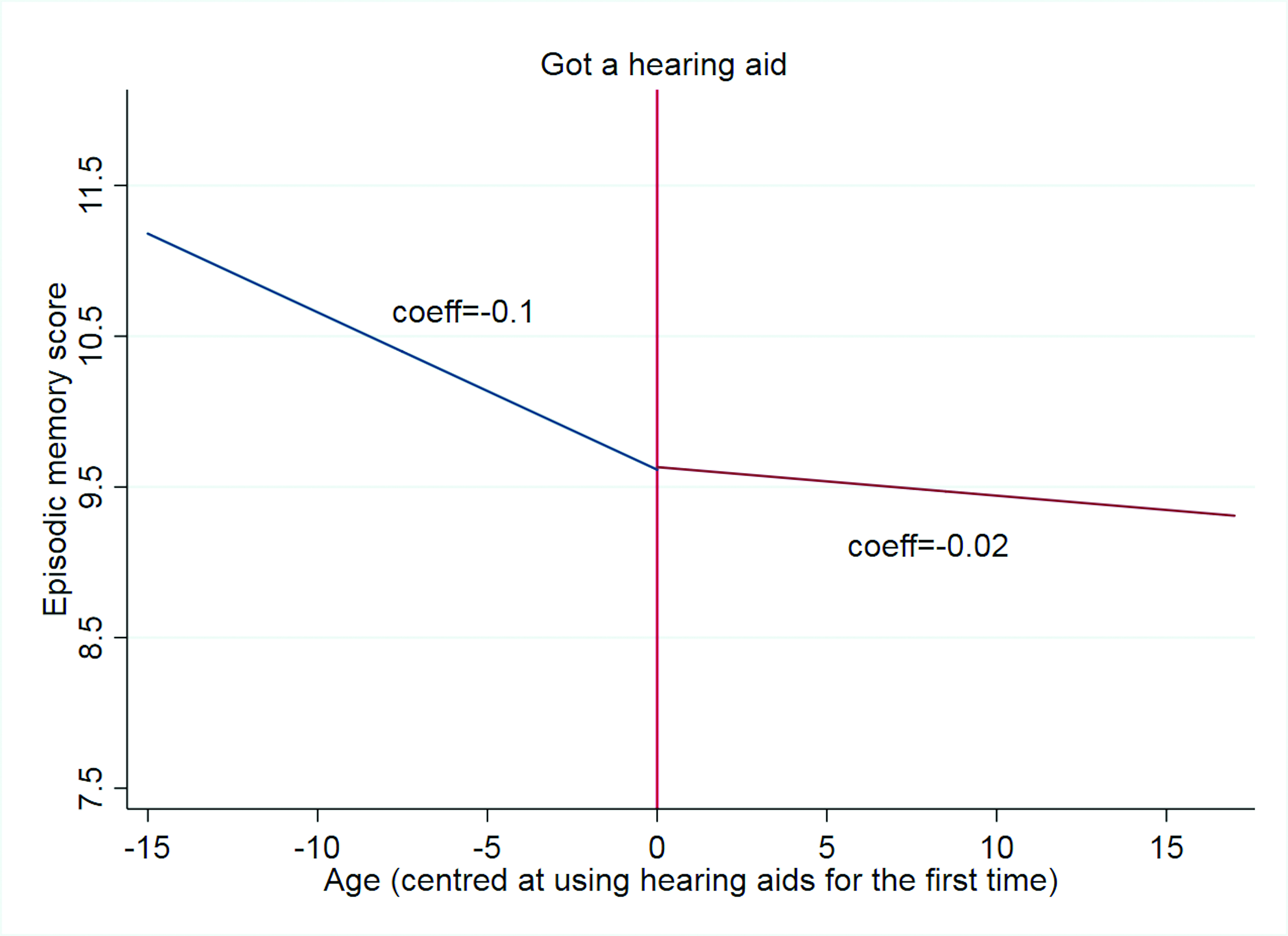 Hearing Aids Could Slow Cognitive Decline in Later Life