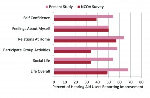 "Figure 1. Shown are the percentage of participants who reported at least ""Some Improvement"" for the different quality-of-life items. Shown for comparison are the findings from the National Council on Aging (NCOA) for the same items.2,3"