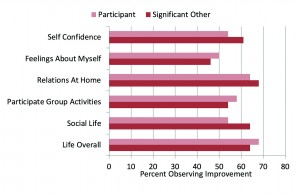 "Figure 2. Shown are the percentage of participants who reported at least ""Some Improvement"" for the different quality-of-life items. Shown for comparison are the findings from the significant other of each participant, who answered the same survey questions as they believed the hearing aid user should answer."