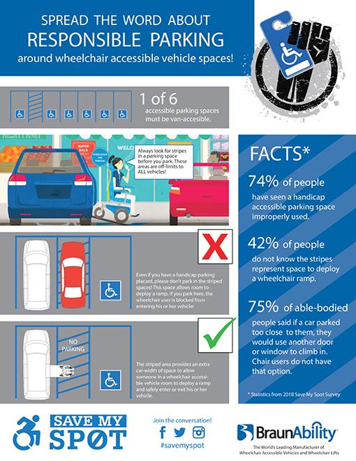 5 Facts About Handicap Parking   #2 Was a Surprise - Rehab