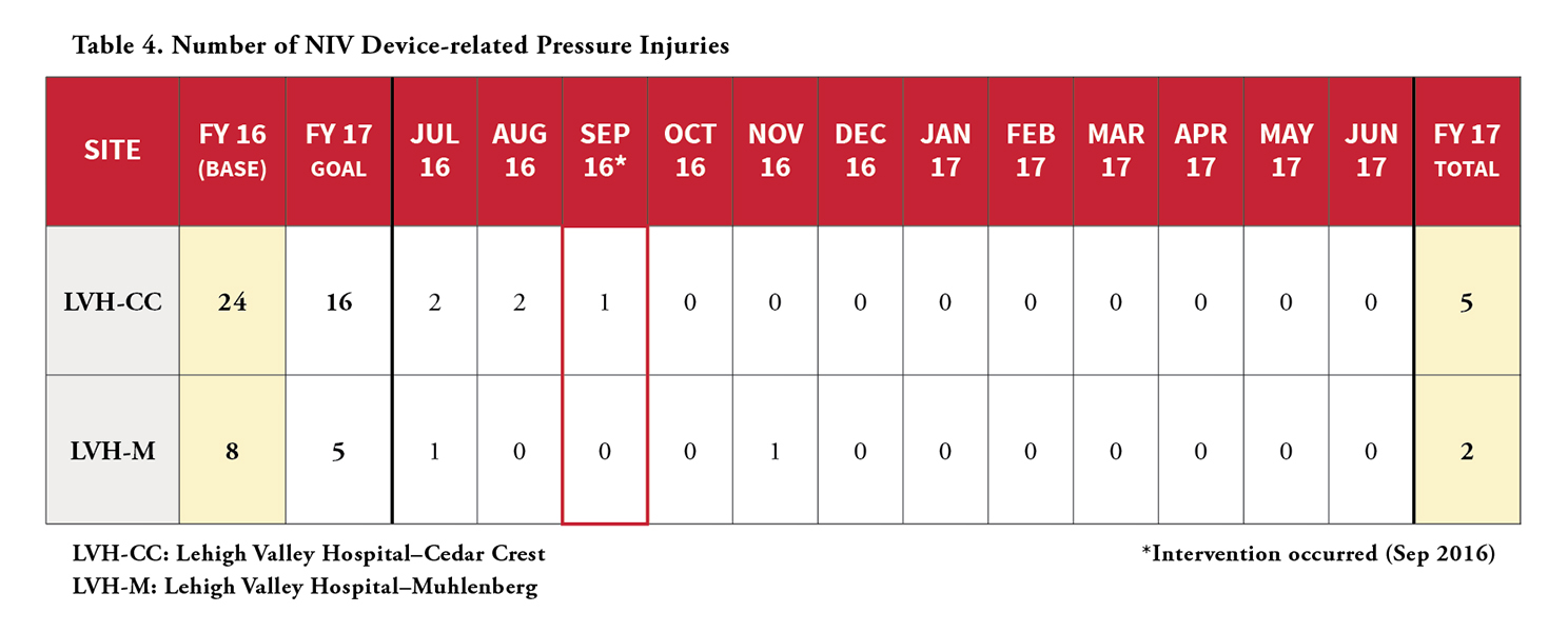 A Multidisciplinary Approach to Reducing Pressure Injuries
