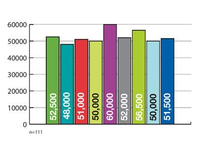 Sleep Review Salary Survey 2013