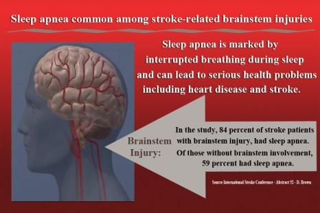 Diagnosis of Brain Injury