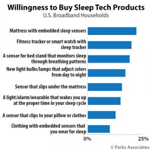 Parks Associates: Willingness to Buy Sleep Tech Products