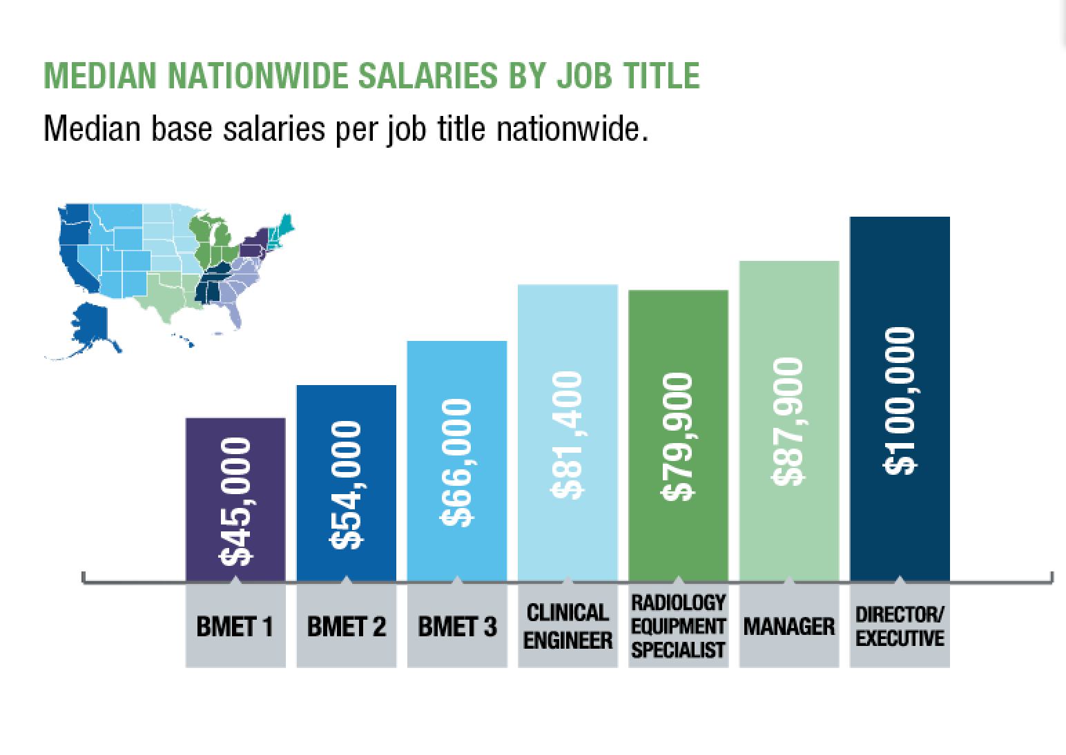 Median base salaries by job title nationwide. (Click to enlarge.)